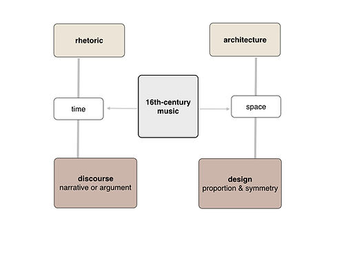 Diagram of the relationship of rhetoric and architecture to renaissance music