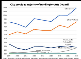 City auditor says clear goals and contract improvements needed to ensure Regional Arts and Culture C