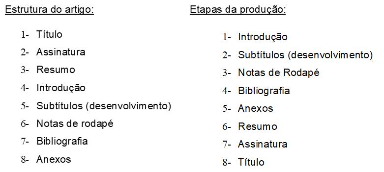 Diferenças entre a estrutura de um artigo e as etapas de produção