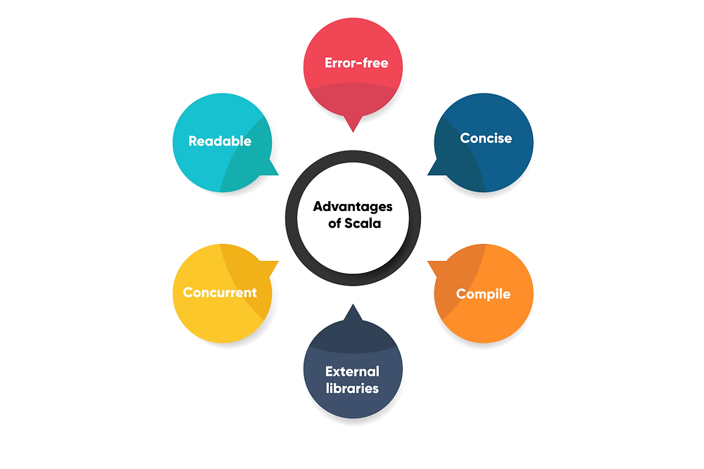 Scala Benefits