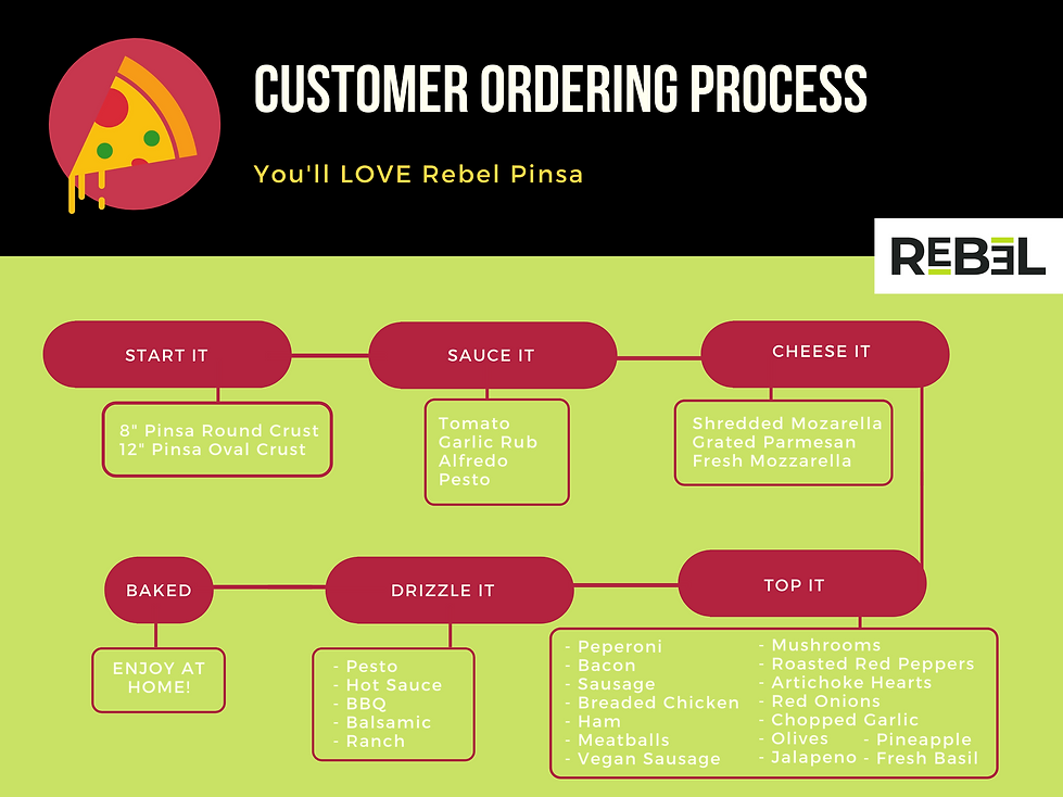 Red and Yellow Pizza Flowchart.png