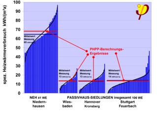 Poraba energije za ogrevanje - meritve potrjujejo pričakovanja v praksi