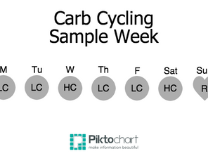 The Story of Carb Cycling