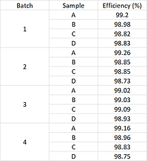 Washable Test Results Table.png