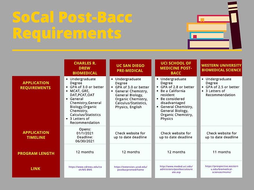 Post-Bacc Handout.jpg