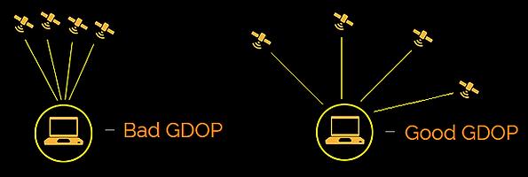 Good Bad GDOP GPS