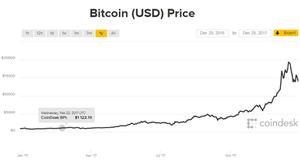 Bitcoin (USD) Price