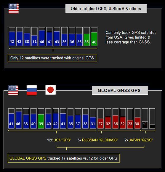 GNSS GPS Toughbook