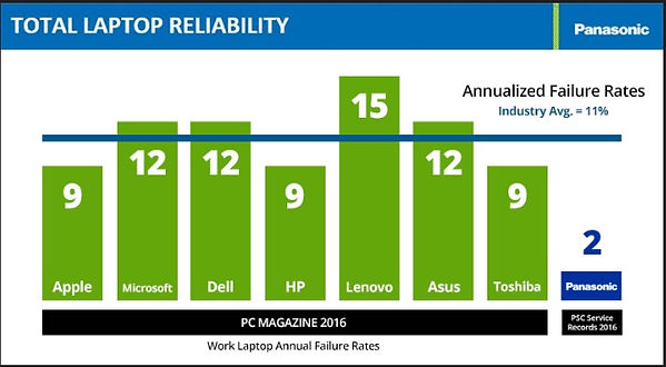 Total Laptop Reliability
