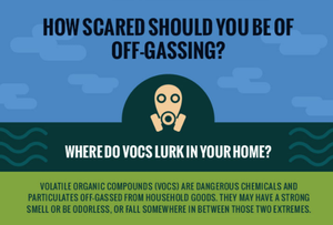 Where do vocs lurk in your home