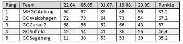 Tabelle Jugendliga Nord.JPG