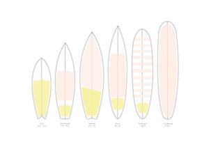 Les types de planches