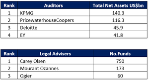Guernsey Auditor and Legal Adviser Ranking 2018
