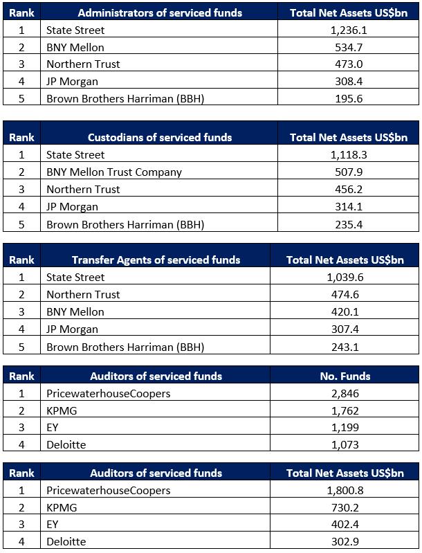 Irish Admin, Custodian, TA and Auditor Ranking 2018