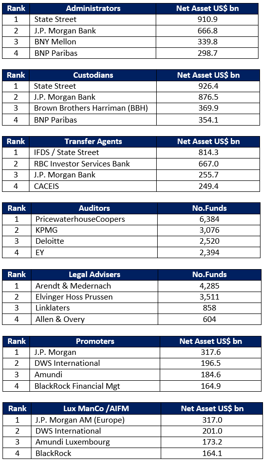 Luxembourg 2019 Service Provider Rankings