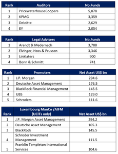 Luxembourg Fund Report 2017 Rankings