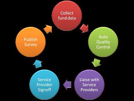 Quality Control Workflow
