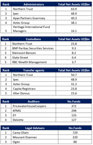 Guernsey Fund Report 2017 Rankings