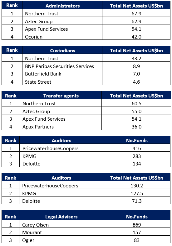 Guernsey Fund Report 2020 Rankings