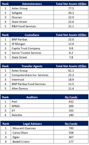 Jersey Fund Report 2017 Rankings