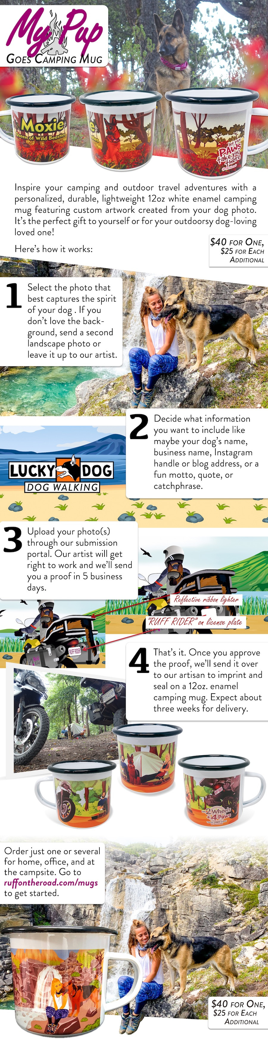 Colorful, illustrated, graphical description of how we create a personalized enamel camping mug from your dog photo