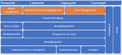 Samenhang beveiliging en bedrijfscontinuïteit