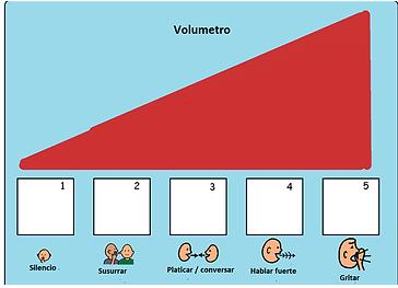 """""""Volumetro"""" herramienta para comprensión y regulación de la voz"""