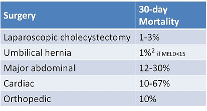 Cirrhosis surgical risk.jpg