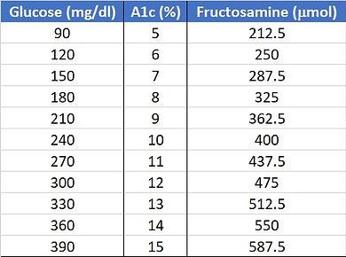 Fructosamine.jpg