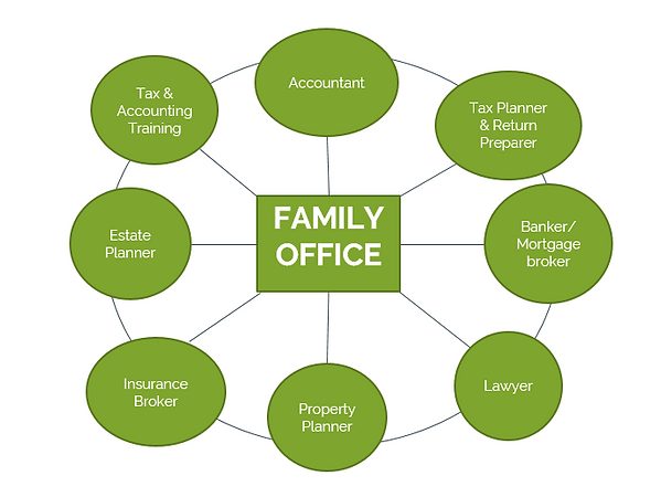 Family office
