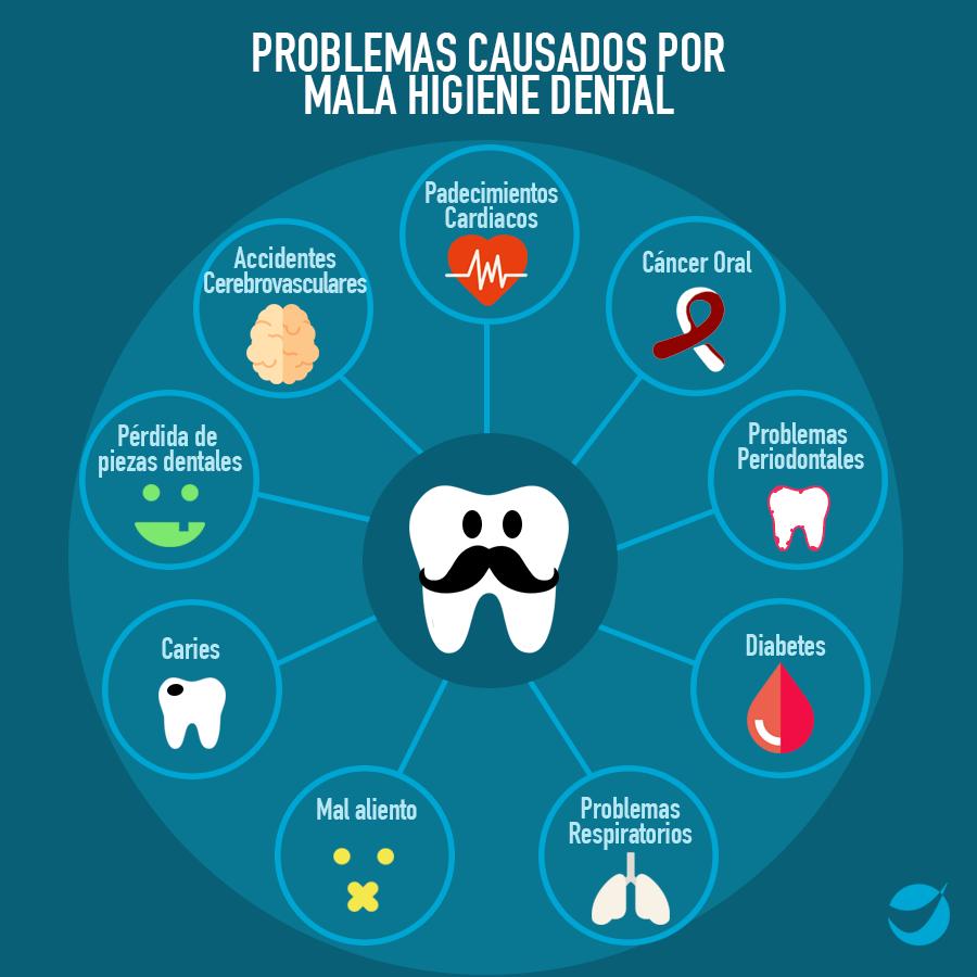 Problemas Causados por mala higiene dental