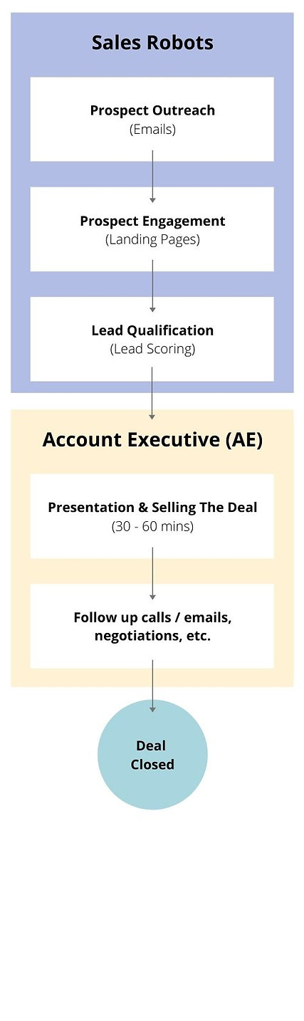 Sales Robots With AE.jpg