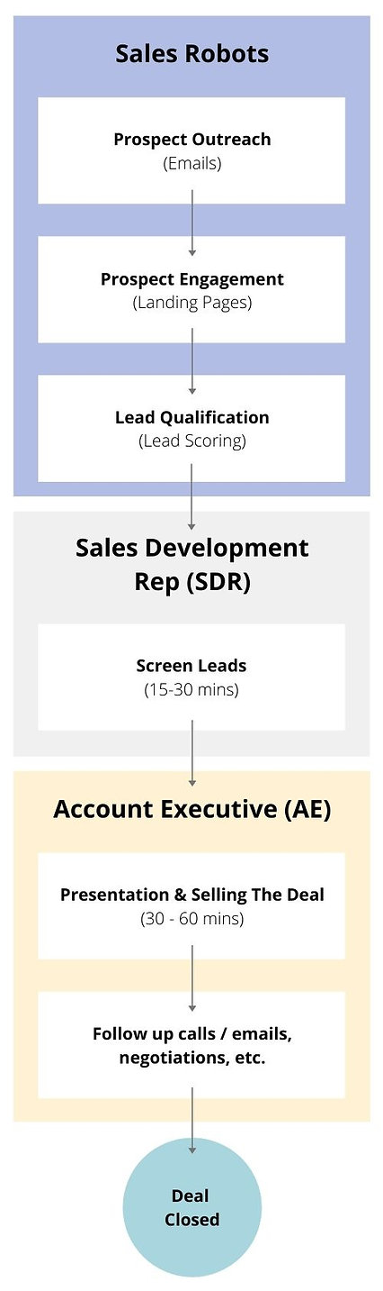Sales Robots With SDR.jpg