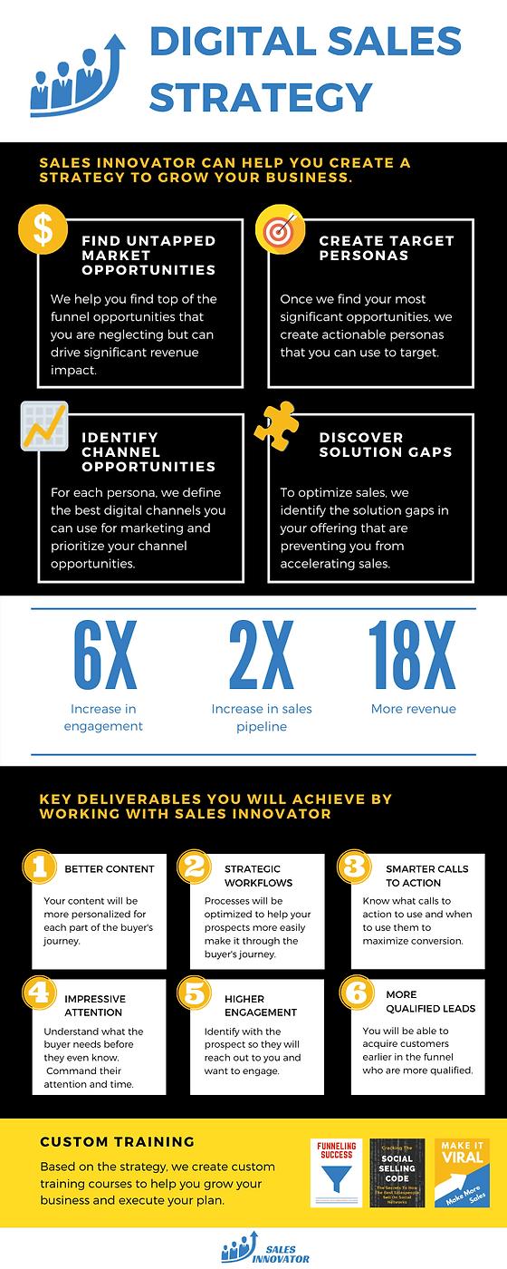 _Digital Sales Strategy Deliverables.png
