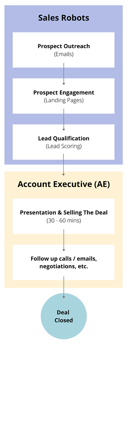 Sales Robots With AE.png