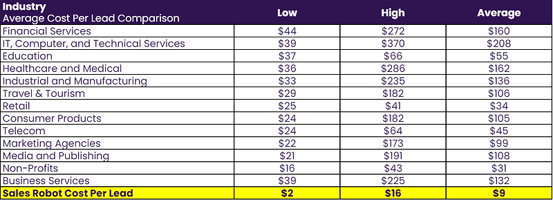 Industry Average Cost Per Lead.PNG