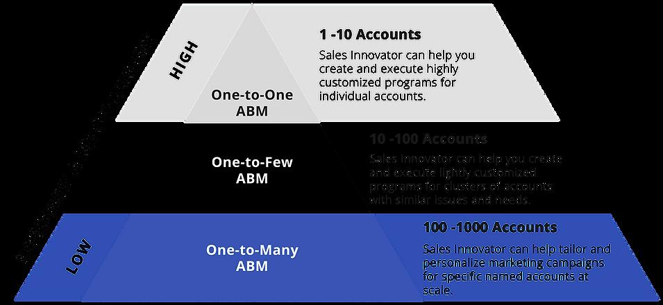Sales Innovator ABM.png
