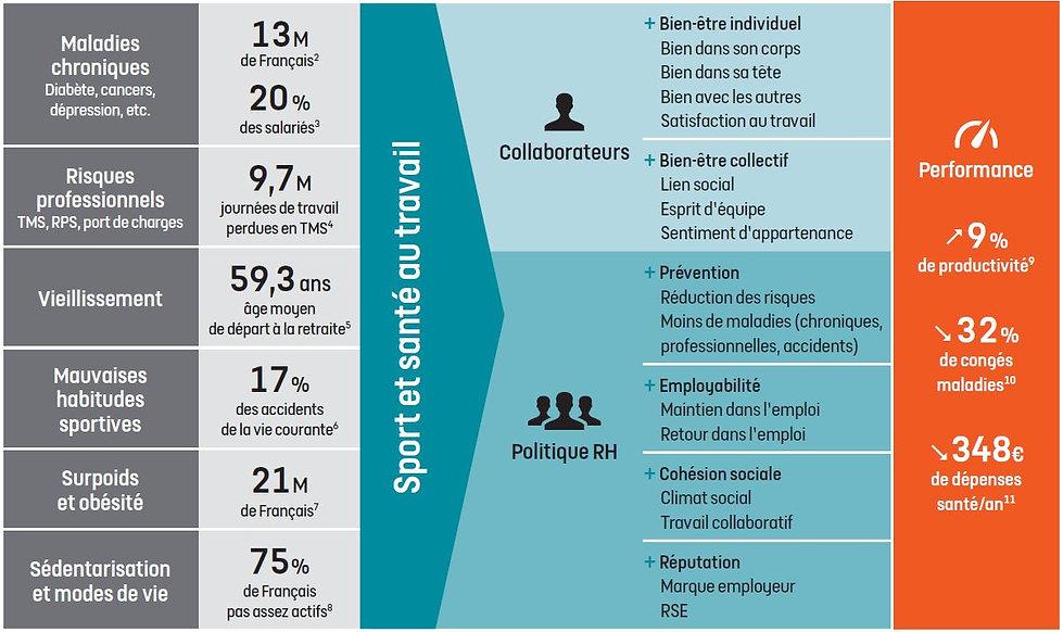 MON STADE RH, Sport et santé au travail, QVT, Amélioration de la performance entreprise, gain de productivité, RH, bien-être