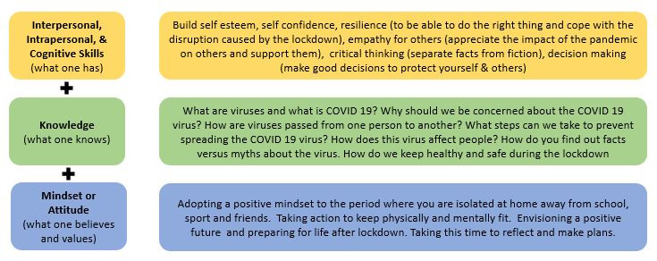 How developing life skills helps to fight COVID 19 Infections