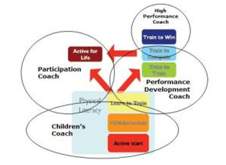 Dynamics in Athletics Coaching in South Africa