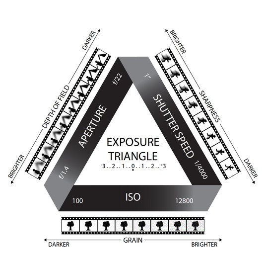 Exposure Triangle Infographic