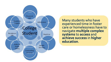 Powerpoint Slide. Many students who have expeirenced time inn foster care or homelessness have to navigate multiple complex systems to access and achieve success in higher education.