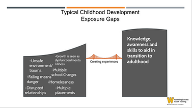 """Powerpoint Slide. Typical Childhood Development Exposure Gaps. Image showing a bridge that says """"creating experience"""" making connenctions from foster care experience to building knowledge, awareness, and skills."""