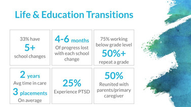 Powerpoint Slide. Life & Educationn Transitions. 5+ school changes, 4-6 months of progress lost with each school change, 50+ repeat a grade, 2 years in care on average, 3 placements on average, 25% experience PTSF, 50% reunnited with parents/primary caregiver.