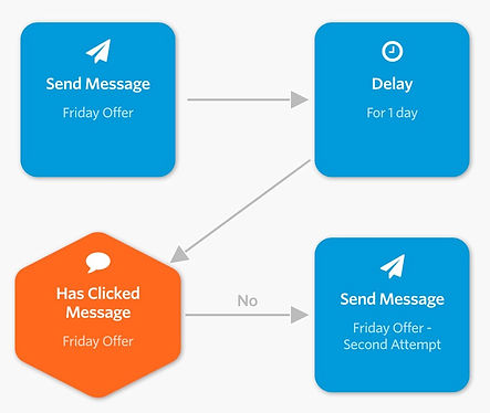 automated-sms-workflow2x.jpg