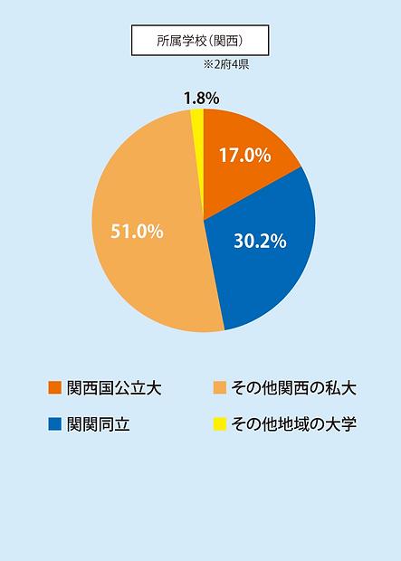 会員属性(関西学校)