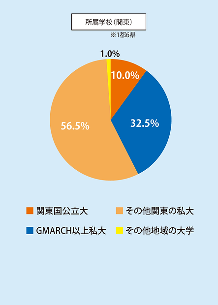 会員属性(関東学校)