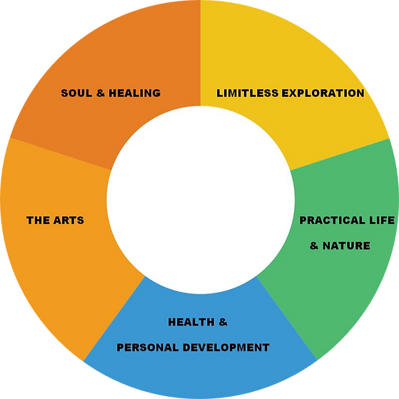 5 areas of learning.png