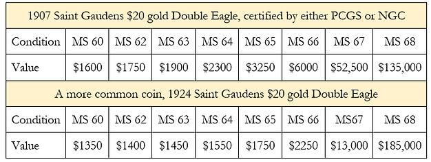 PCGS Price Chart $20 saint.png