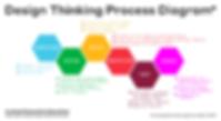 dschool_ProcessHexDiagram_Tool_Behaviors